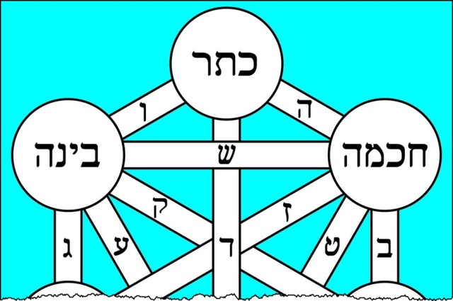 Tree_of_life_bahir_Hebrew-01cr