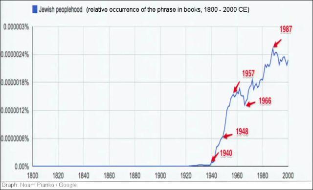 Google-graph-01a